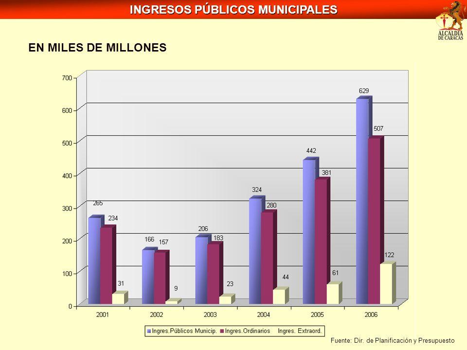 INGRESOS PÚBLICOS MUNICIPALES
