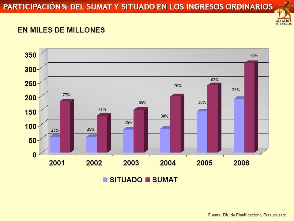 PARTICIPACIÓN % DEL SUMAT Y SITUADO EN LOS INGRESOS ORDINARIOS