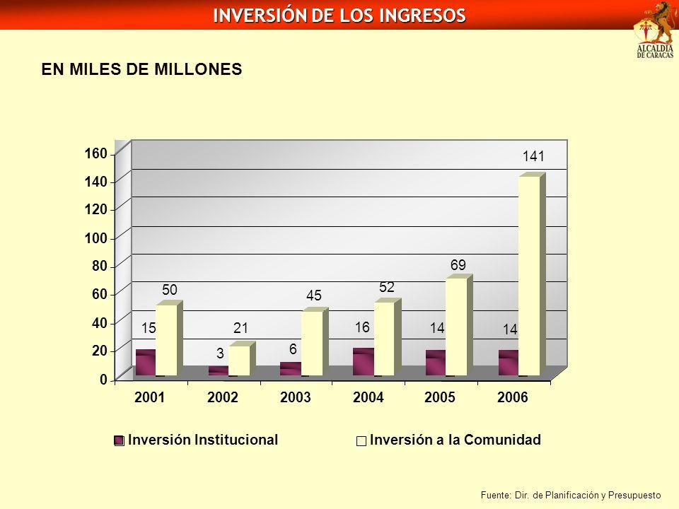 INVERSIÓN DE LOS INGRESOS