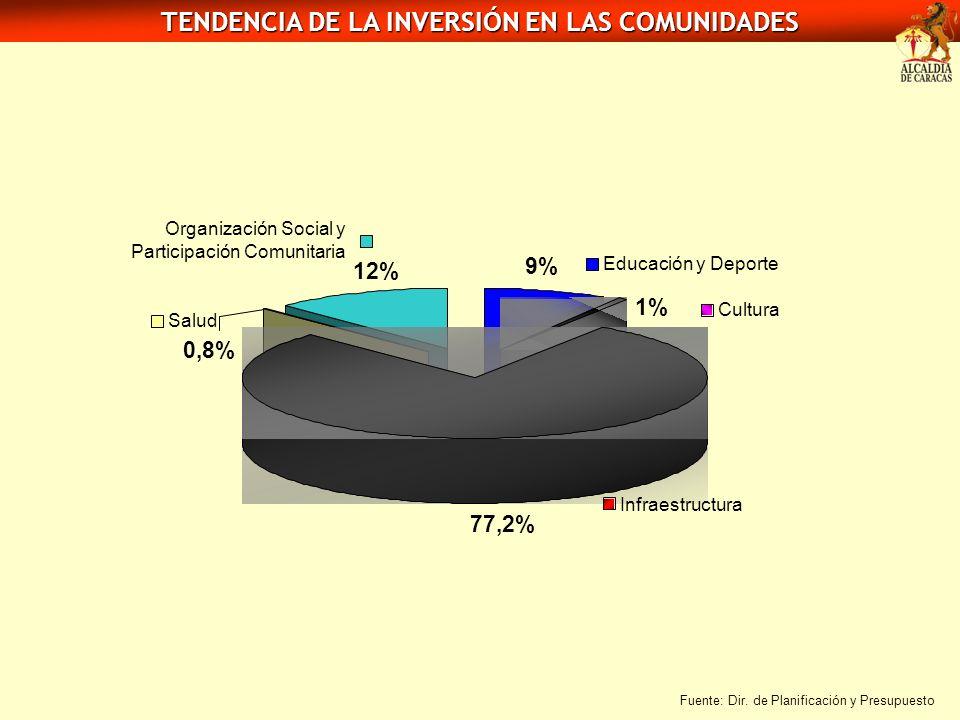 TENDENCIA DE LA INVERSIÓN EN LAS COMUNIDADES