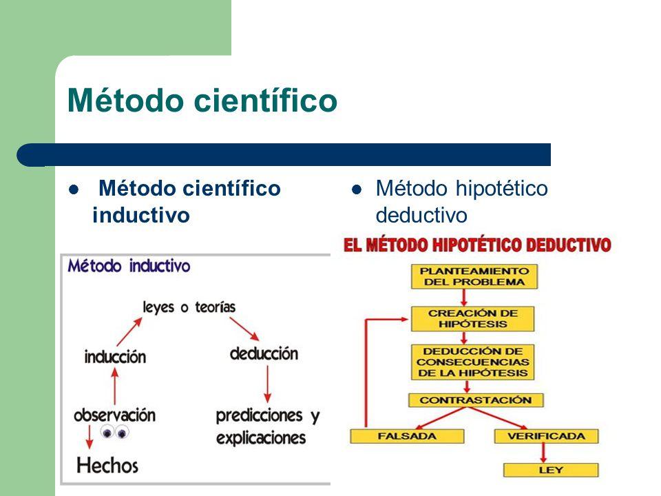 Método científico Método científico inductivo