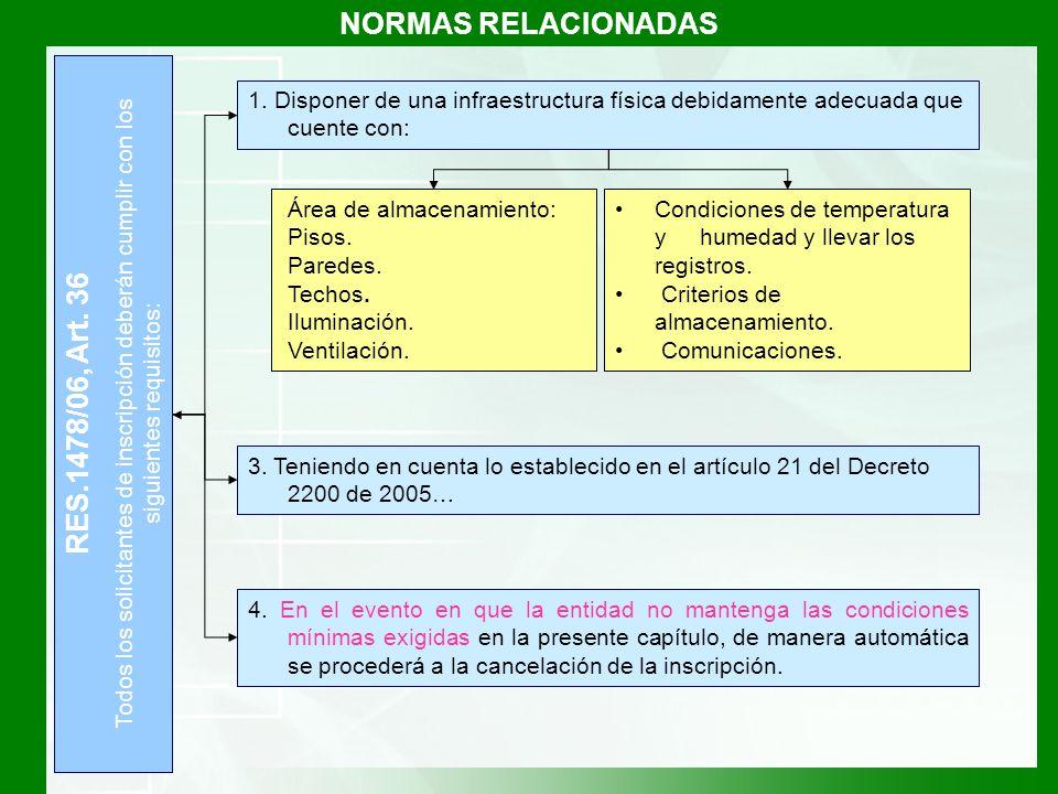 NORMAS RELACIONADAS RES.1478/06, Art. 36