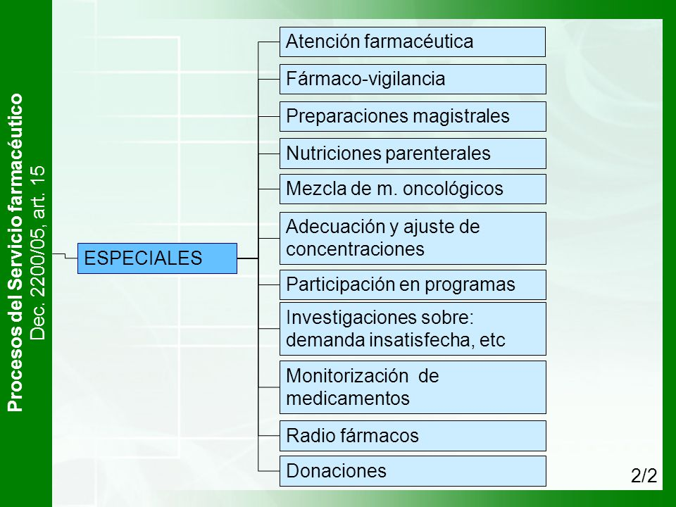 Procesos del Servicio farmacéutico Dec. 2200/05, art. 15