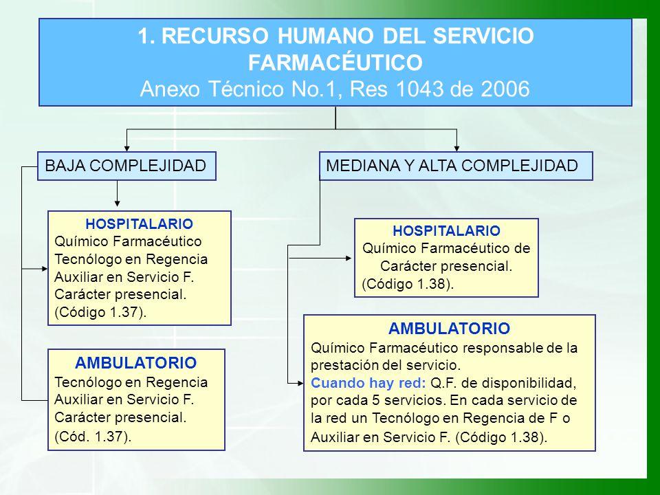 1. RECURSO HUMANO DEL SERVICIO FARMACÉUTICO