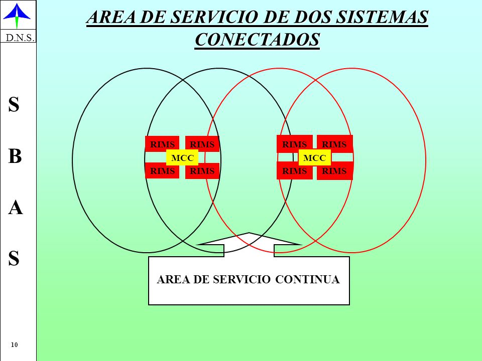 AREA DE SERVICIO DE DOS SISTEMAS AREA DE SERVICIO CONTINUA