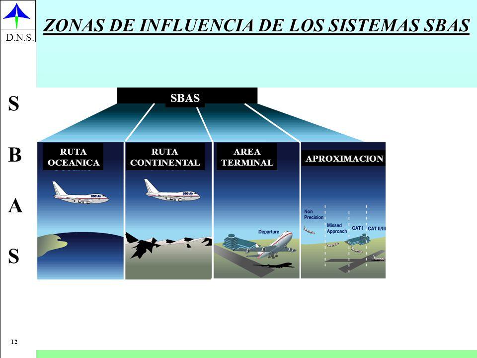 ZONAS DE INFLUENCIA DE LOS SISTEMAS SBAS