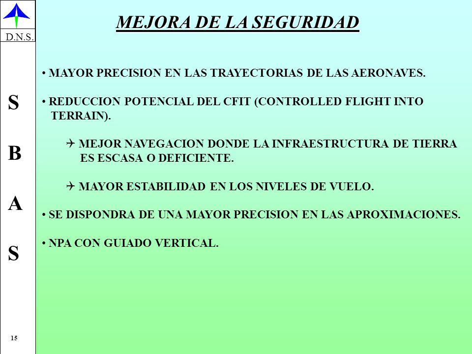 MEJORA DE LA SEGURIDAD MAYOR PRECISION EN LAS TRAYECTORIAS DE LAS AERONAVES. REDUCCION POTENCIAL DEL CFIT (CONTROLLED FLIGHT INTO.