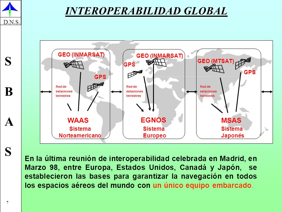 INTEROPERABILIDAD GLOBAL