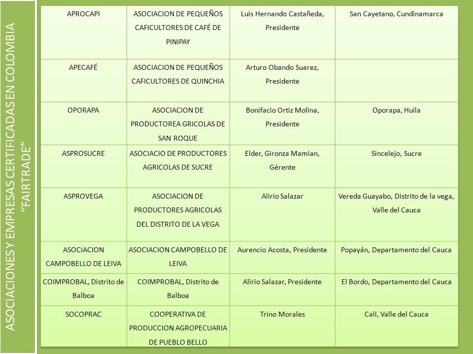 ASOCIACIONES Y EMPRESAS CERTIFICADAS EN COLOMBIA