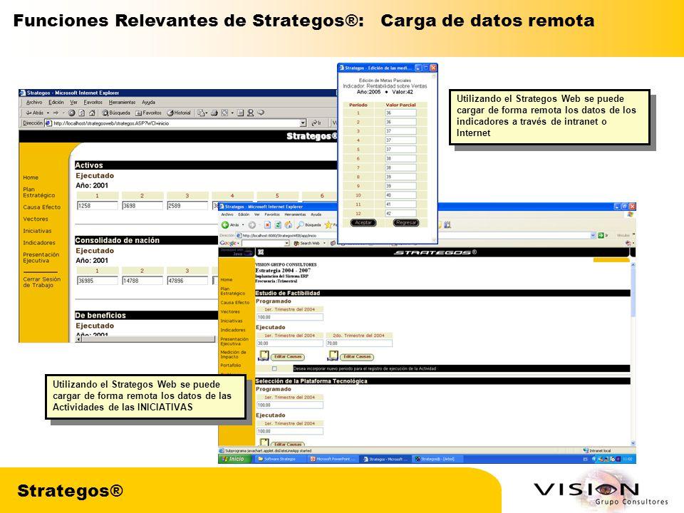 Funciones Relevantes de Strategos®: Carga de datos remota