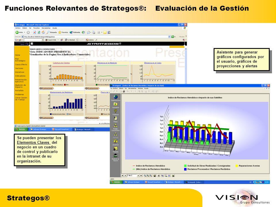 Funciones Relevantes de Strategos®: Evaluación de la Gestión
