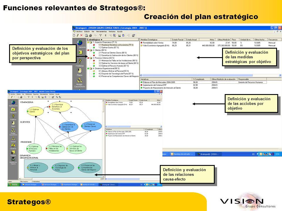 Funciones relevantes de Strategos®: Creación del plan estratégico