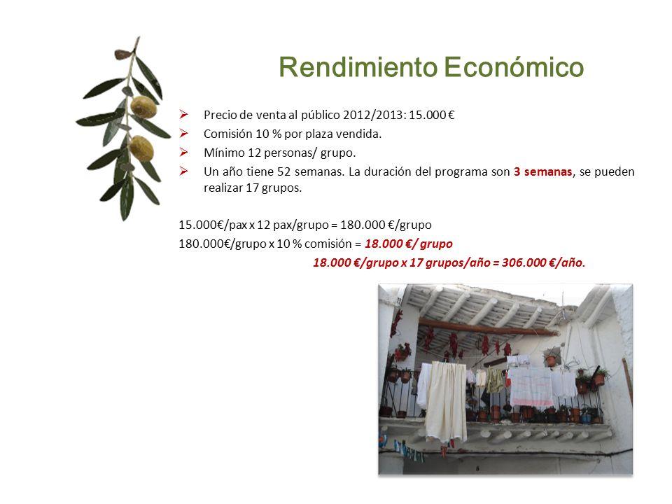 Rendimiento Económico