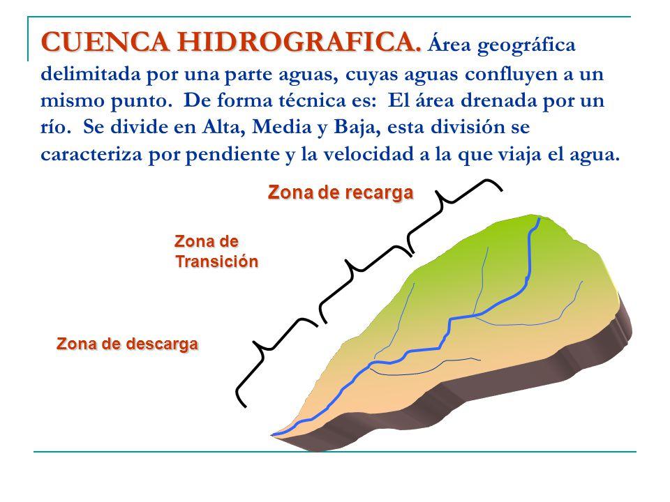 CUENCA HIDROGRAFICA. Área geográfica delimitada por una parte aguas, cuyas aguas confluyen a un mismo punto. De forma técnica es: El área drenada por un río. Se divide en Alta, Media y Baja, esta división se caracteriza por pendiente y la velocidad a la que viaja el agua.