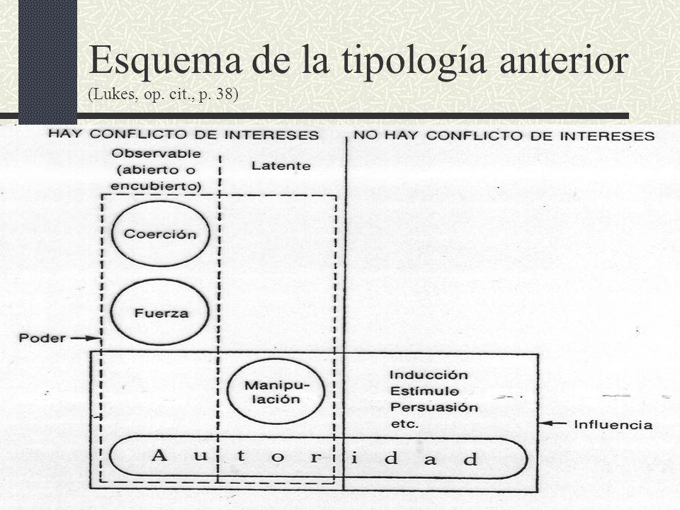 Esquema de la tipología anterior (Lukes, op. cit., p. 38)