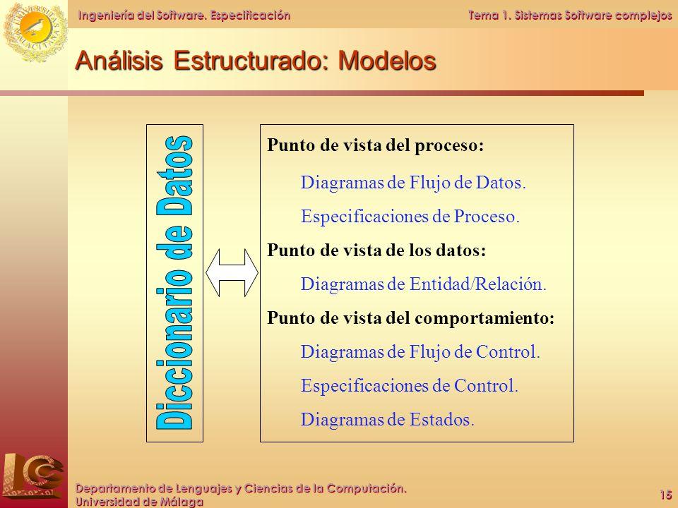 Análisis Estructurado: Modelos