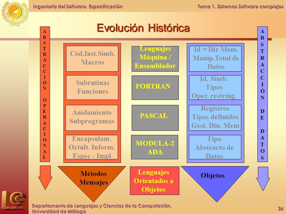 Evolución Histórica Lenguajes Máquina / Ensamblador Cód.Inst.Simb.