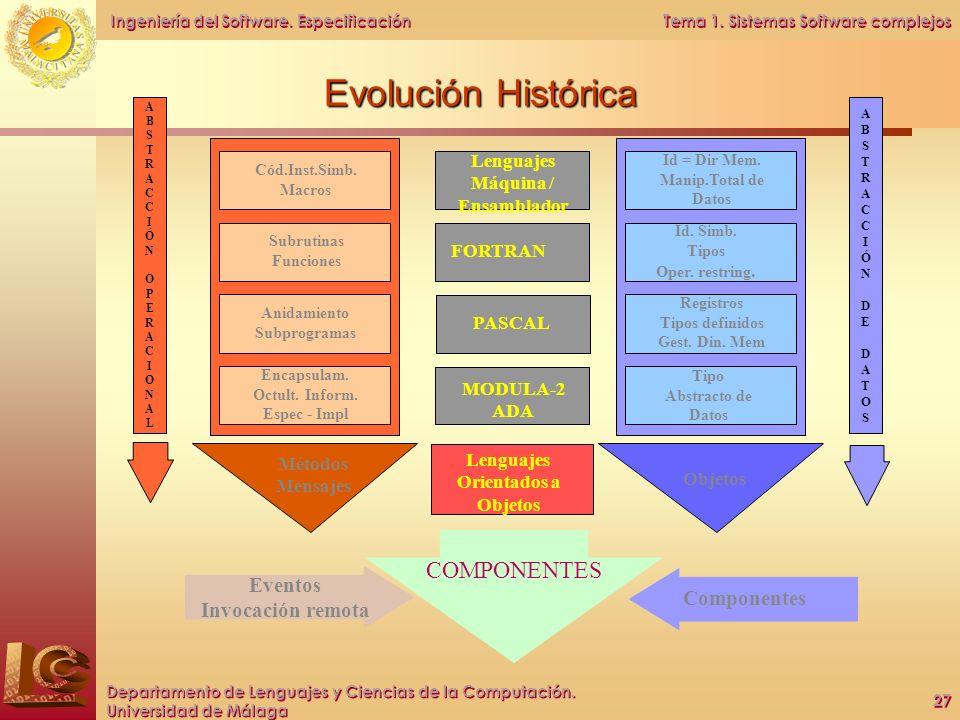 Evolución Histórica COMPONENTES Eventos Invocación remota Componentes