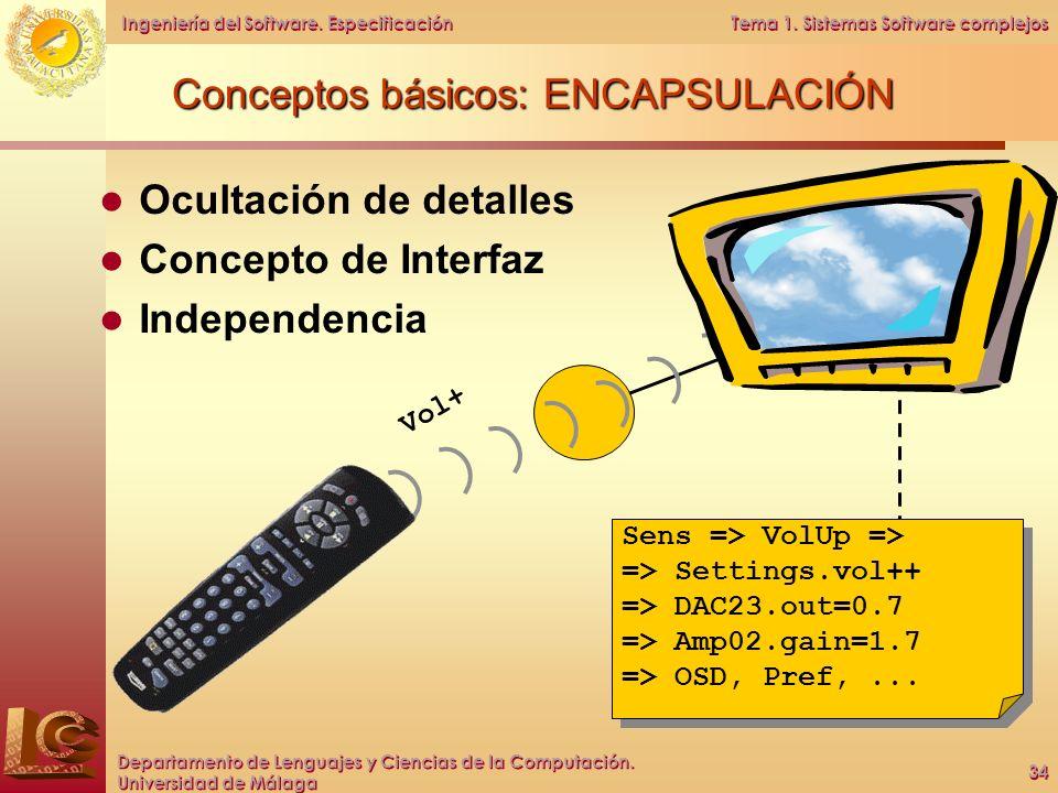 Conceptos básicos: ENCAPSULACIÓN