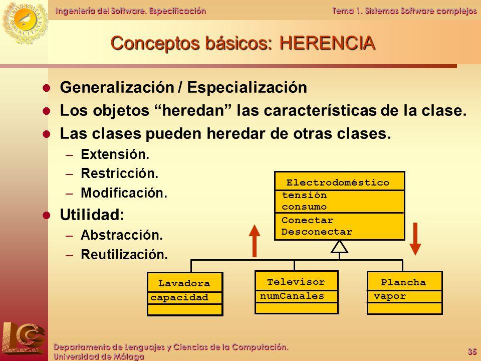 Conceptos básicos: HERENCIA