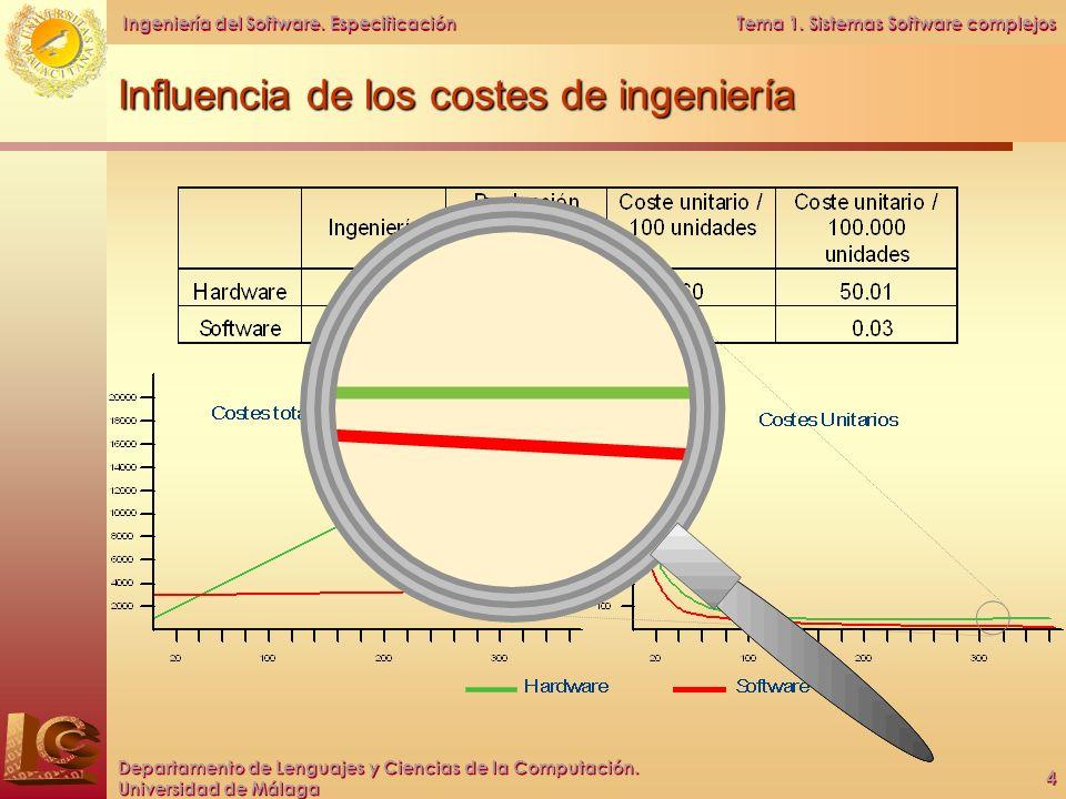 Influencia de los costes de ingeniería