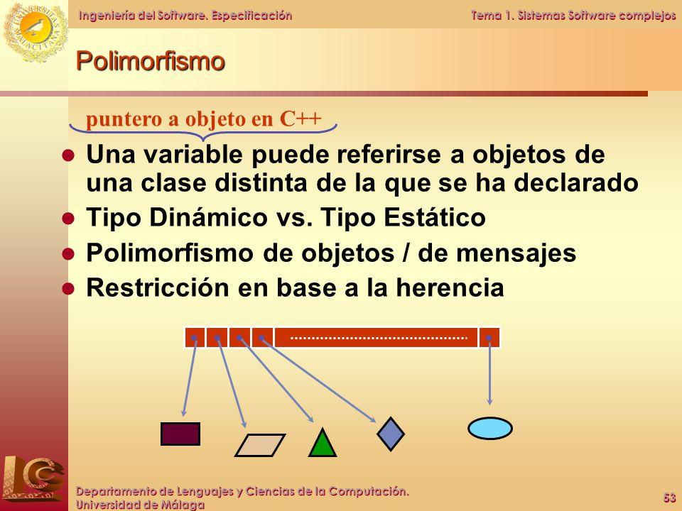 Tipo Dinámico vs. Tipo Estático Polimorfismo de objetos / de mensajes