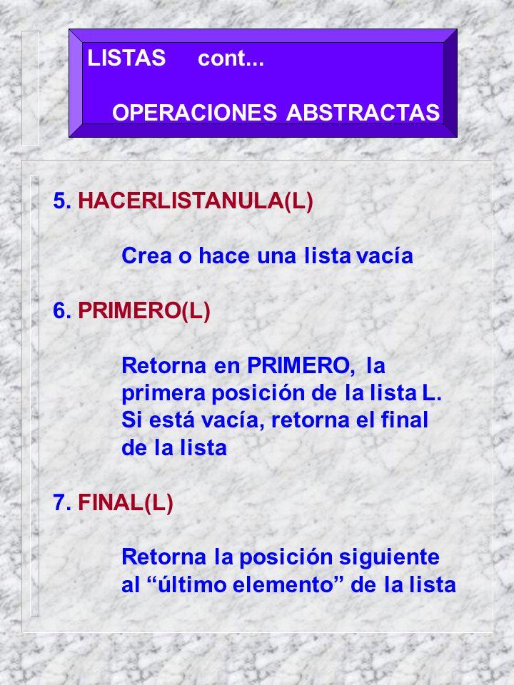 LISTAS cont... OPERACIONES ABSTRACTAS. 5. HACERLISTANULA(L) Crea o hace una lista vacía. 6. PRIMERO(L)