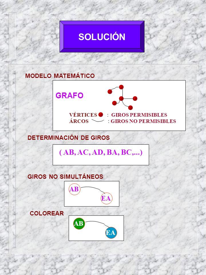 SOLUCIÓN GRAFO ( AB, AC, AD, BA, BC,...) AB EA AB EA MODELO MATEMÁTICO