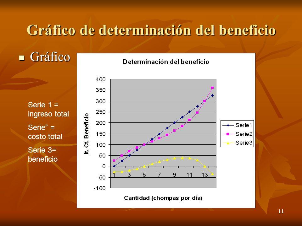 Gráfico de determinación del beneficio