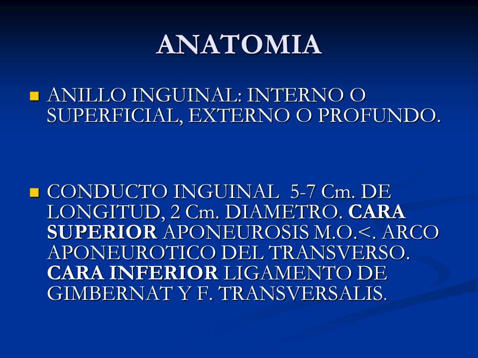 ANATOMIA ANILLO INGUINAL: INTERNO O SUPERFICIAL, EXTERNO O PROFUNDO.