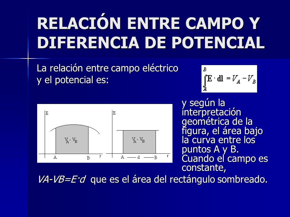 RELACIÓN ENTRE CAMPO Y DIFERENCIA DE POTENCIAL