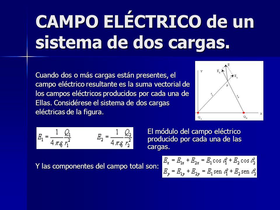 CAMPO ELÉCTRICO de un sistema de dos cargas.