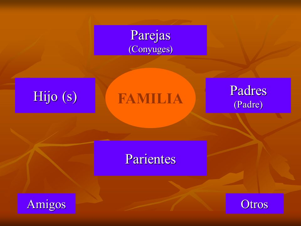 FAMILIA Parejas (Conyuges) Padres (Padre) Hijo (s) Parientes Amigos