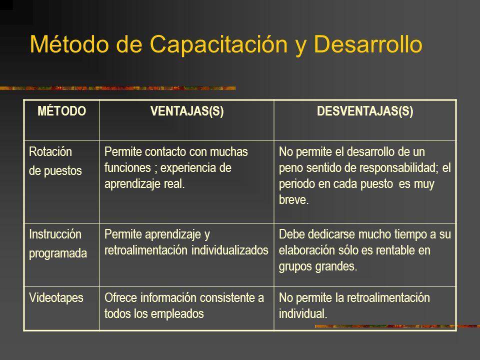 Método de Capacitación y Desarrollo