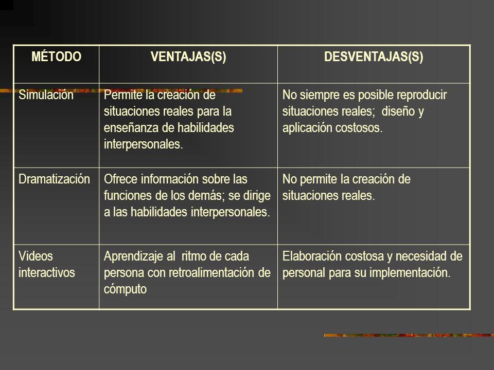 MÉTODO VENTAJAS(S) DESVENTAJAS(S) Simulación. Permite la creación de situaciones reales para la enseñanza de habilidades interpersonales.