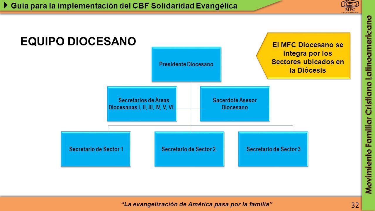 Secretarios de Áreas Diocesanas I, II, III, IV, V, VI.