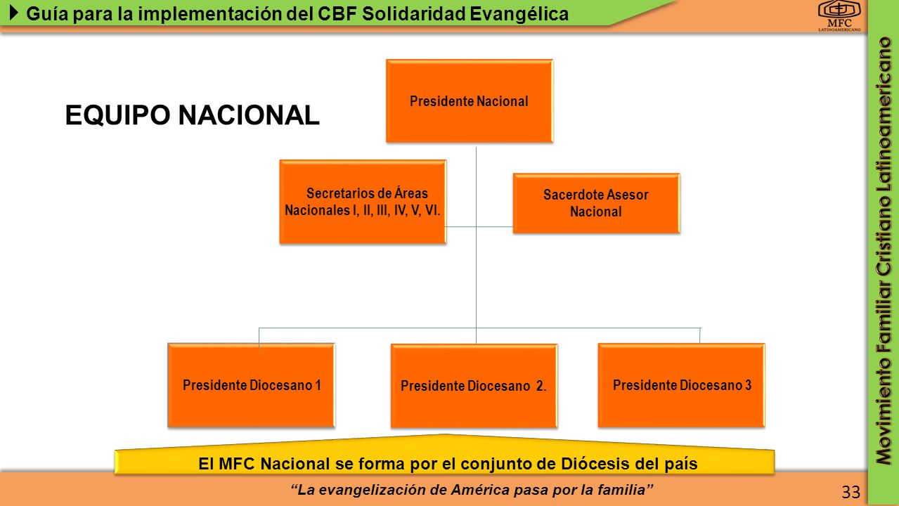 Secretarios de Áreas Nacionales I, II, III, IV, V, VI.