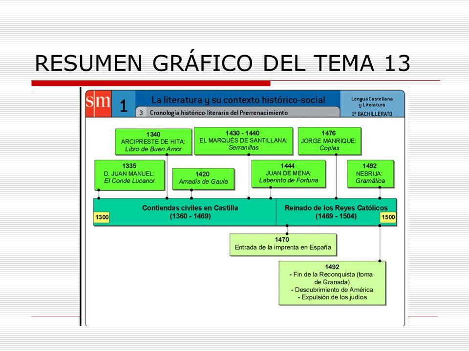 RESUMEN GRÁFICO DEL TEMA 13