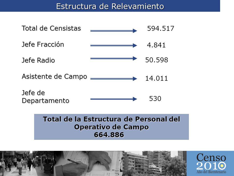 Total de la Estructura de Personal del Operativo de Campo
