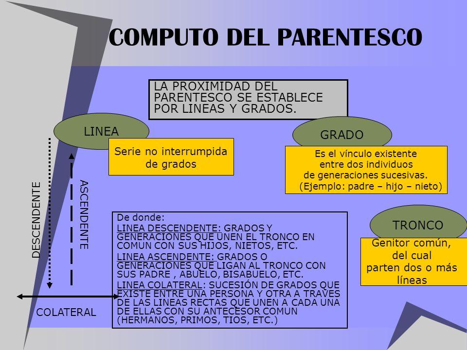 COMPUTO DEL PARENTESCO