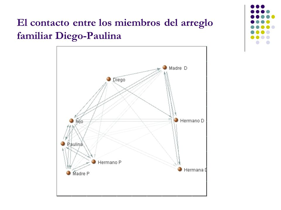 El contacto entre los miembros del arreglo familiar Diego-Paulina