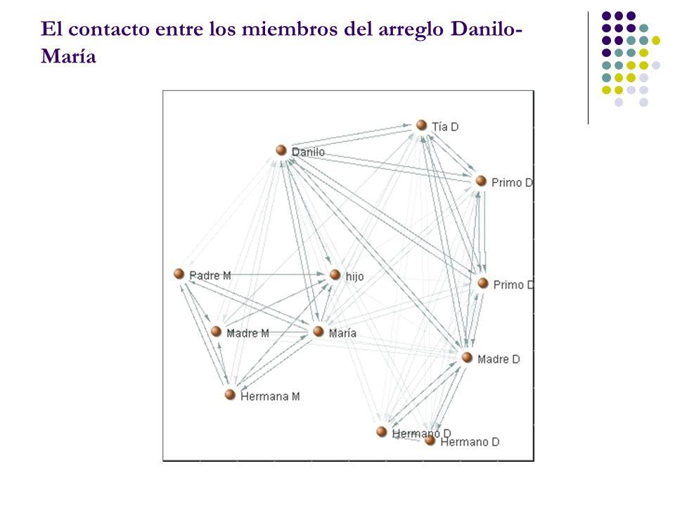El contacto entre los miembros del arreglo Danilo- María
