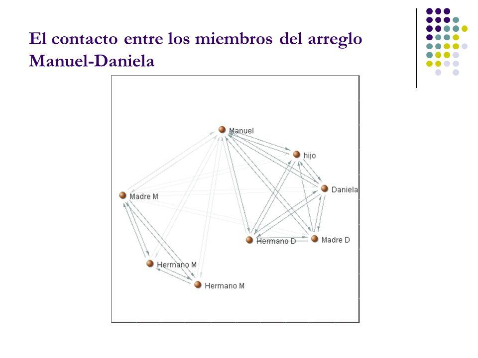 El contacto entre los miembros del arreglo Manuel-Daniela