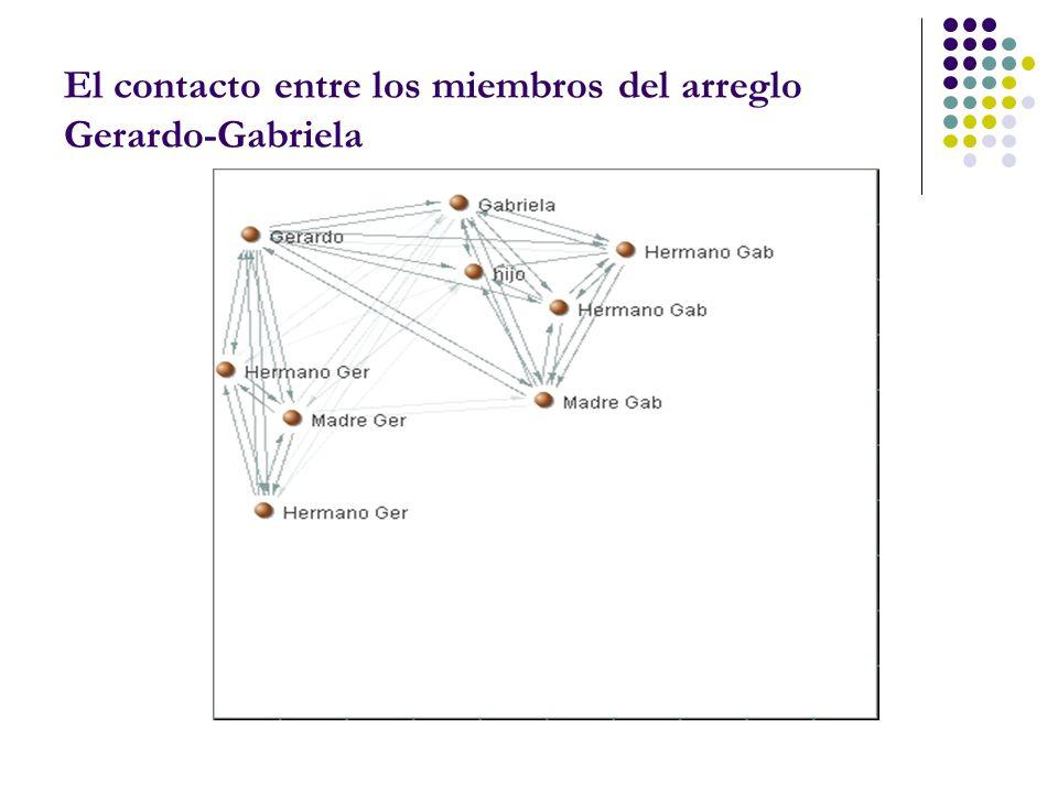 El contacto entre los miembros del arreglo Gerardo-Gabriela