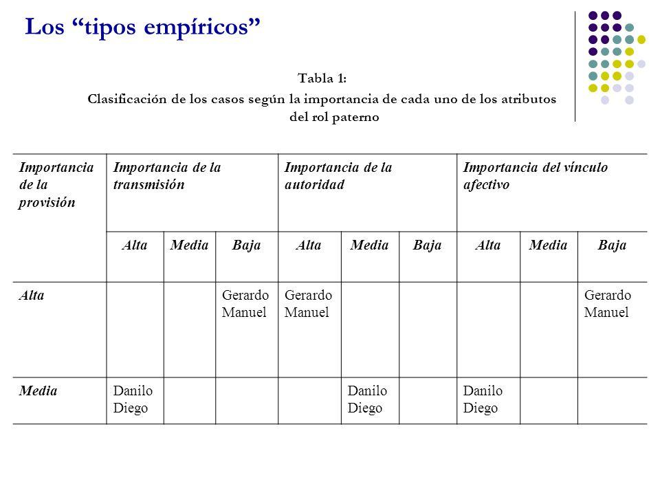 Los tipos empíricos Tabla 1:
