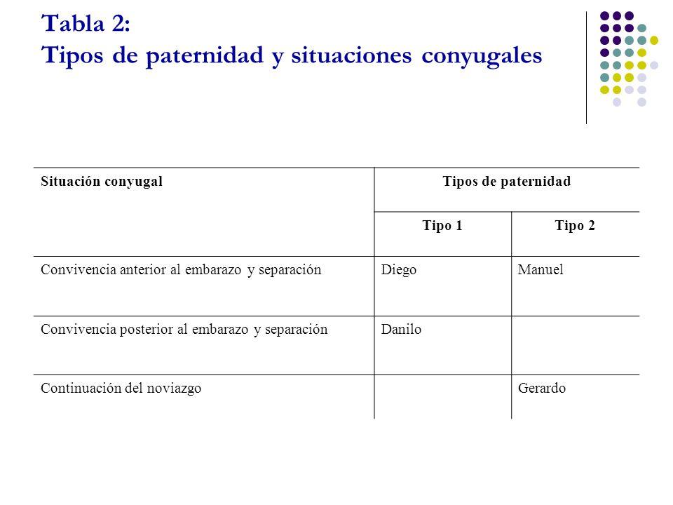 Tabla 2: Tipos de paternidad y situaciones conyugales