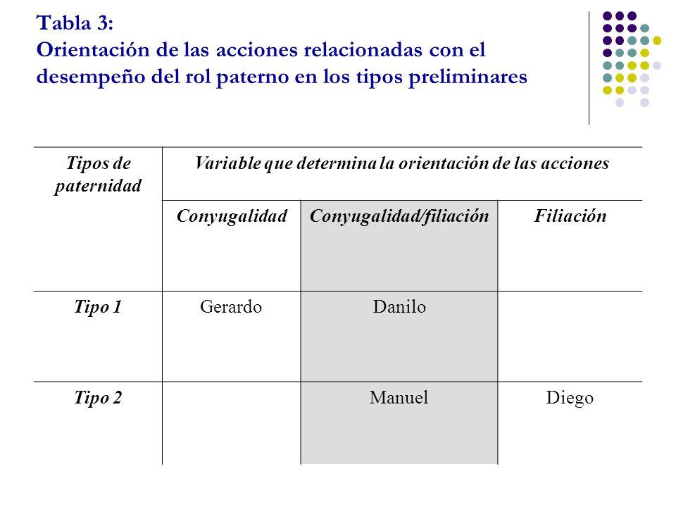 Tabla 3: Orientación de las acciones relacionadas con el desempeño del rol paterno en los tipos preliminares