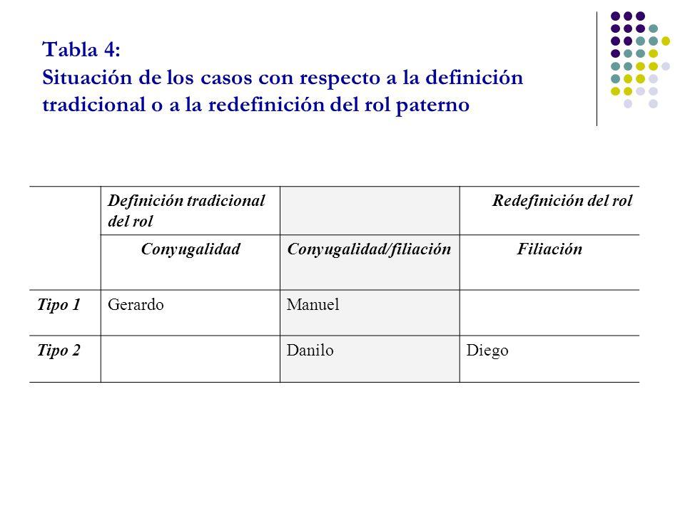 Tabla 4: Situación de los casos con respecto a la definición tradicional o a la redefinición del rol paterno