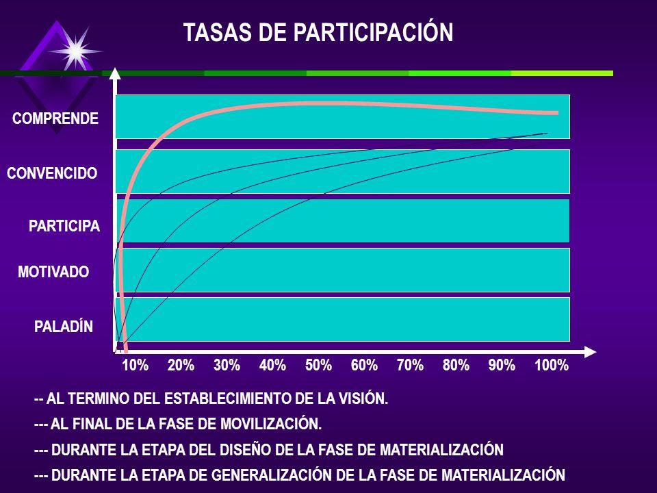 TASAS DE PARTICIPACIÓN