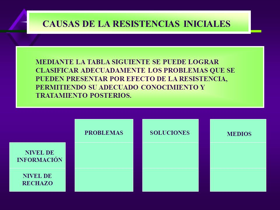 CAUSAS DE LA RESISTENCIAS INICIALES